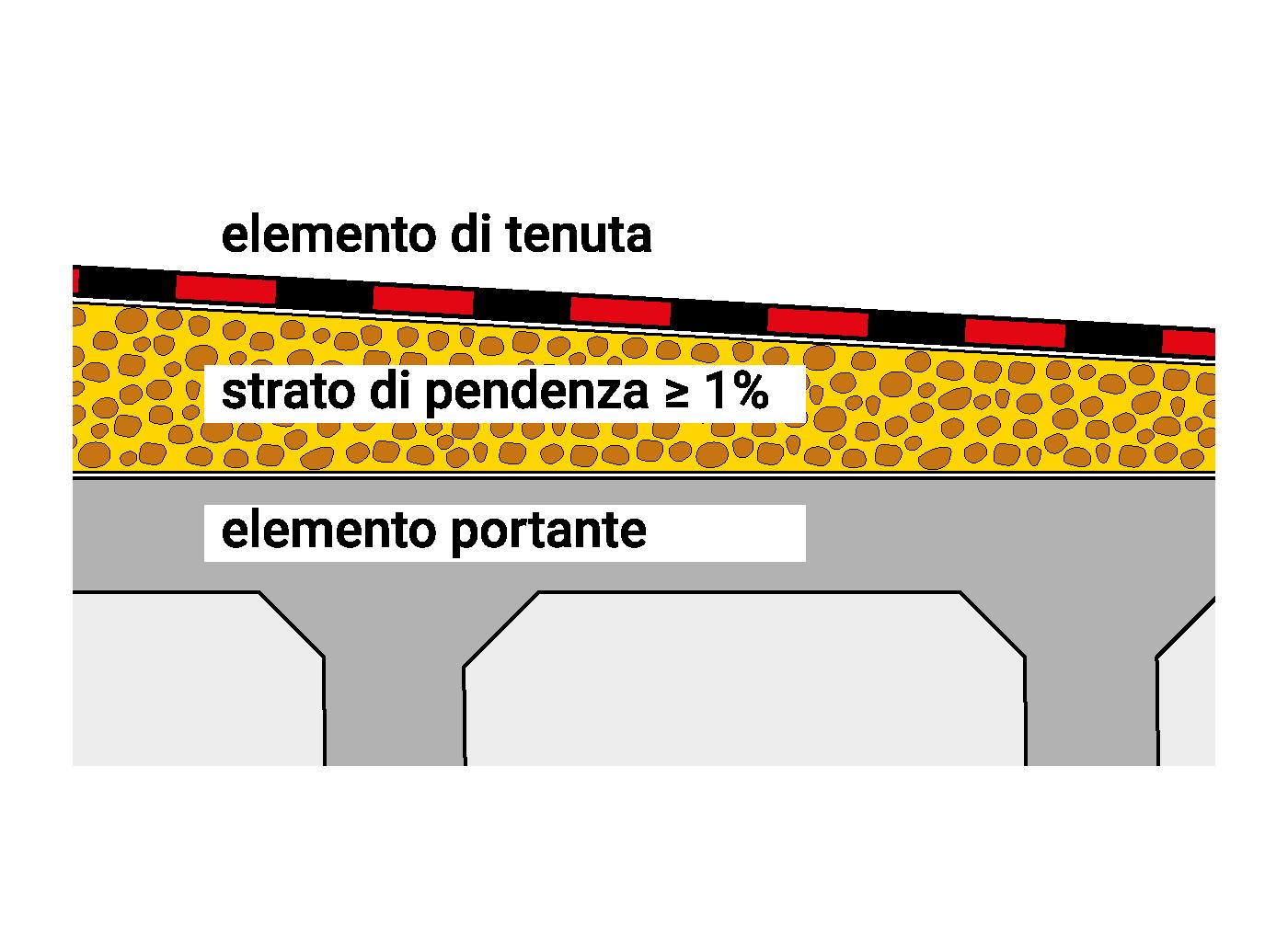 pendenza-copertura-piana